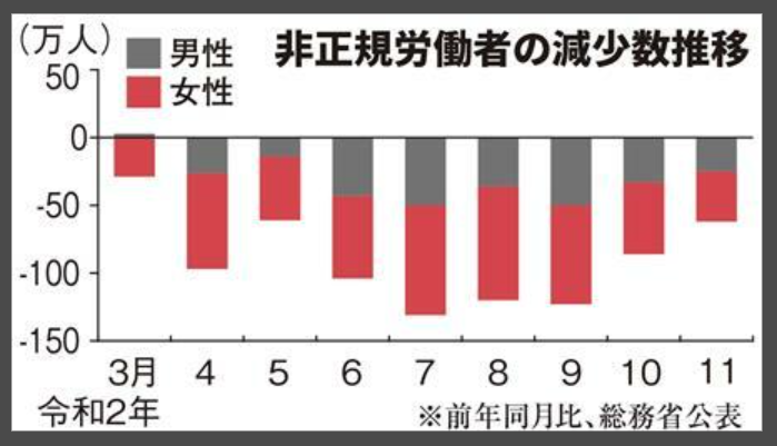 非正規労働者の減少数推移(株式会社 産経デジタル)